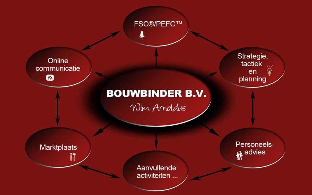 Wat wil Bouwbinder nu eigenlijk???